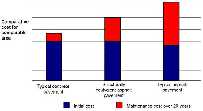 Concrete vs Asphalt Parking Lots Maintenance Cost