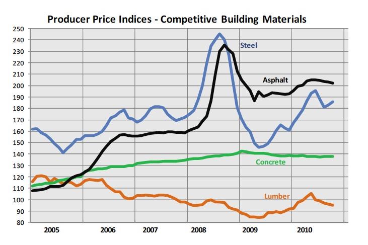 Concrete vs Asphalt Parking Lots Price Index